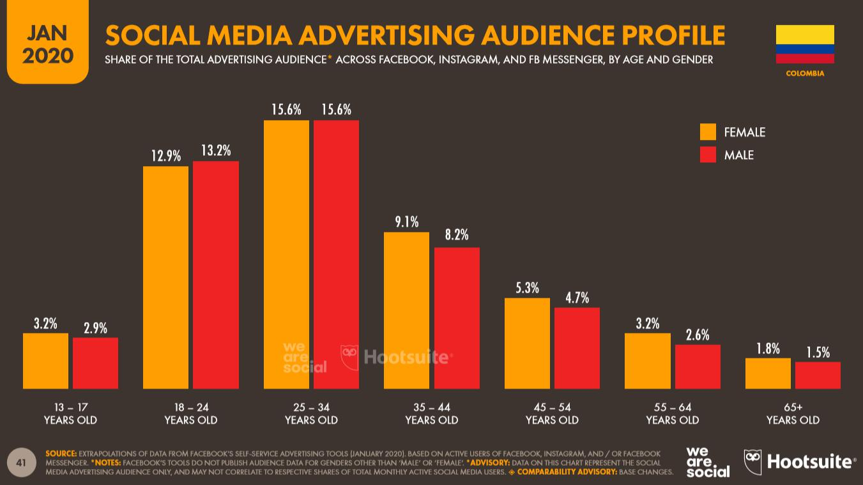 Alcance de la publicidad de redes sociales en Colombia